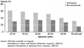 Graph: ATTENDANCE AT SPORTING EVENTS, By age—2009-10